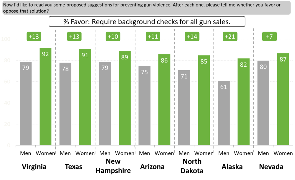 Figure 2: Background Checks by Gender