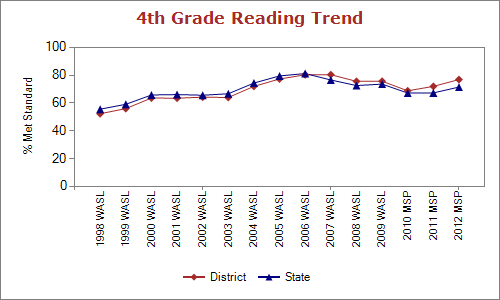 Seattle Reading Test Scores