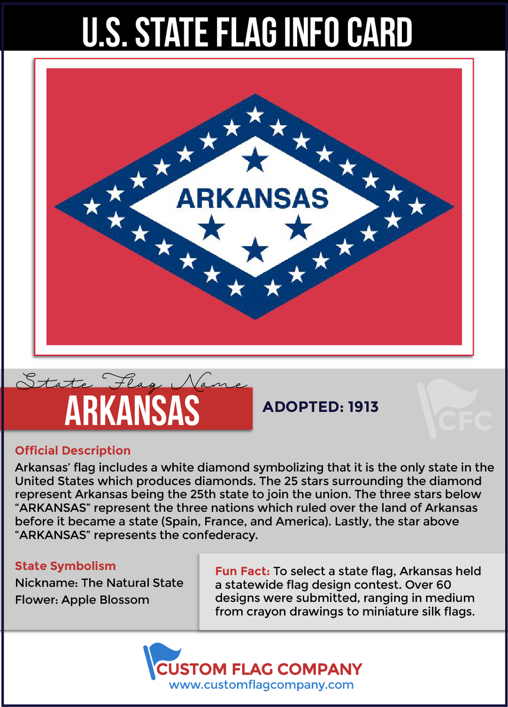 Arkansas State Flag Info Card
