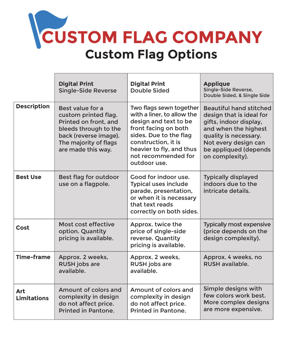 Custom Flag Options Chart