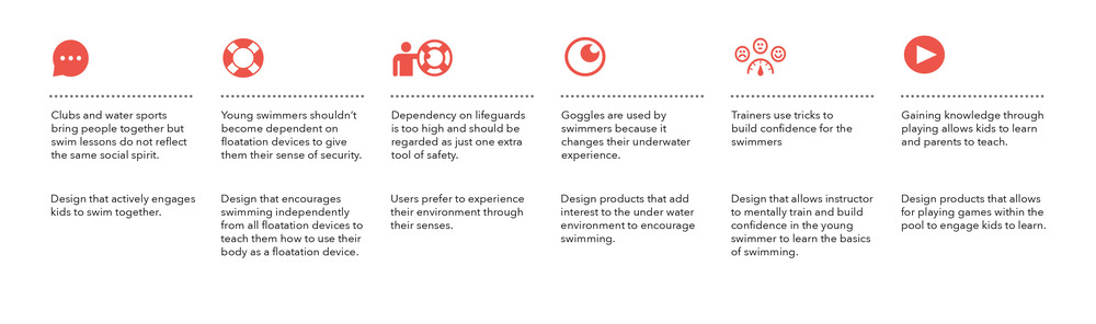 Aquaheroes_insights+Designimpkications.jpg