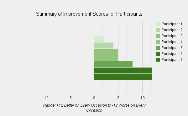 Summary of improvement scores for each participant over the 12 sessions