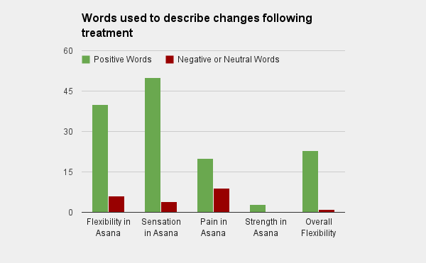 Frequency of words used to describe changes - Positive, Neutral and Negative