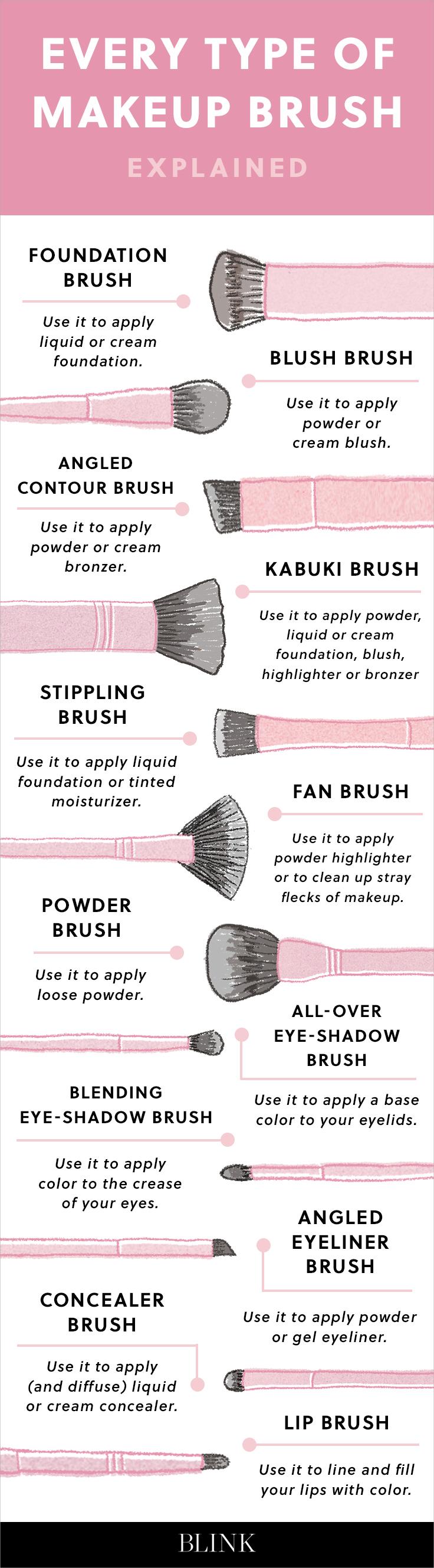 Every Type of Makeup Brush.jpg