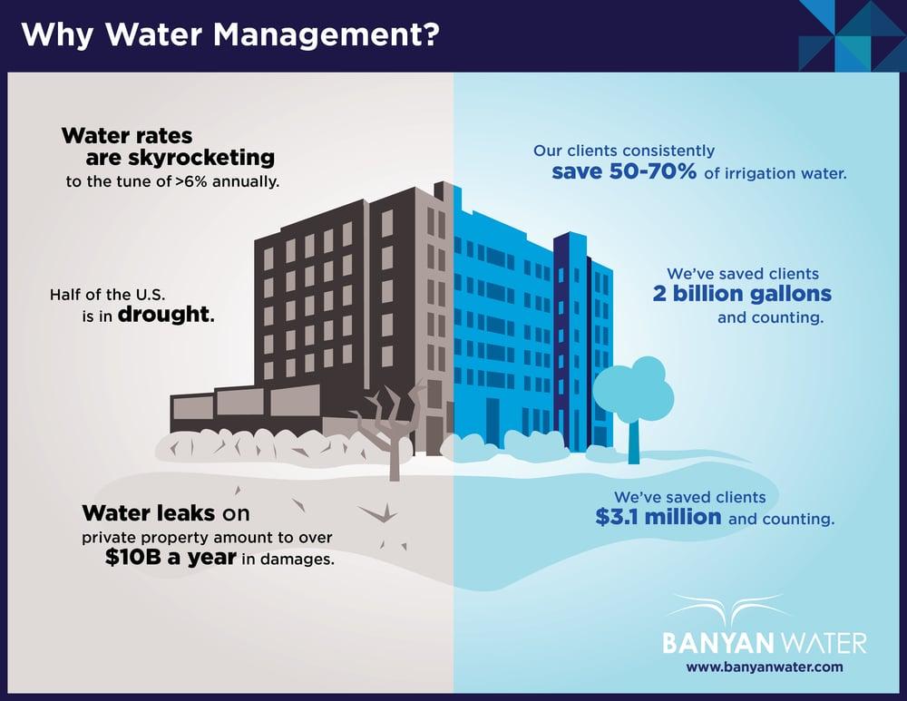 Smart Water Management benefits