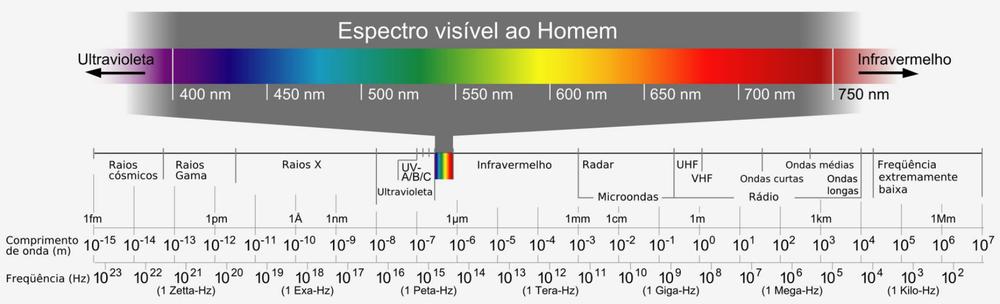 Espectro eletromagnético completo, by Wikipédia.