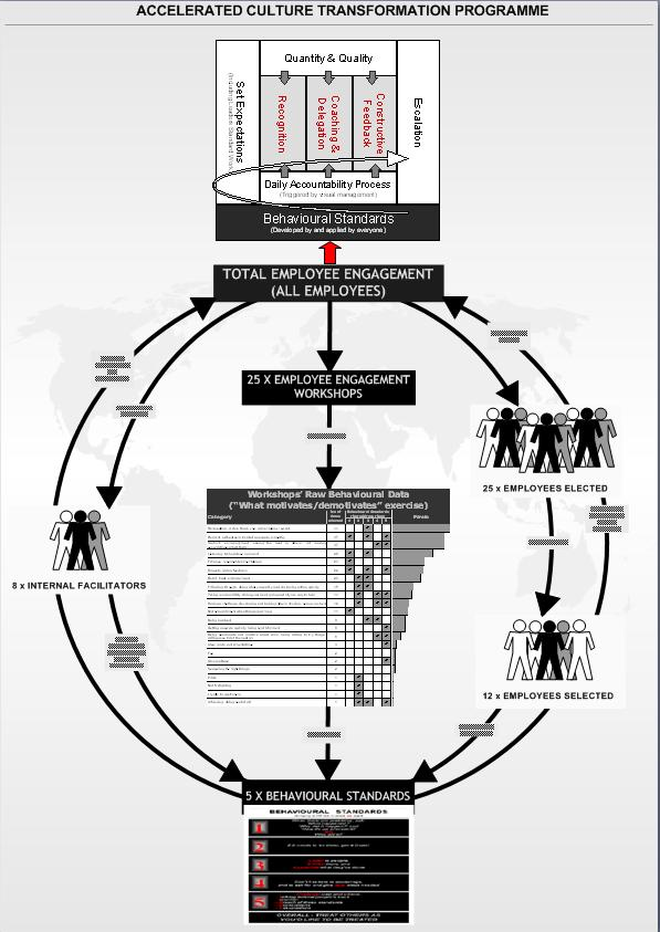 Process Overview used (click image to view full size)