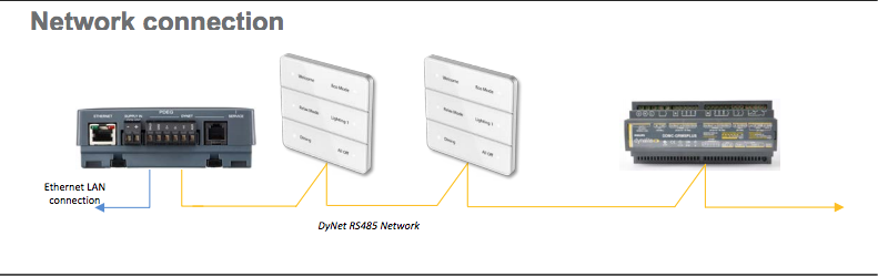 Dynalite envision gateway network connections
