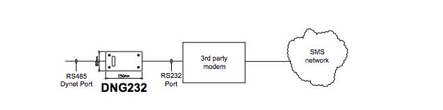 Dynalite system diagram