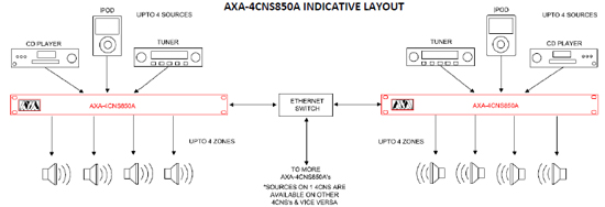 AXA audio devices networked to achieve unlimited outputs