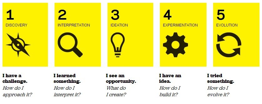 From the IDEO Teacher's Tool Kit
