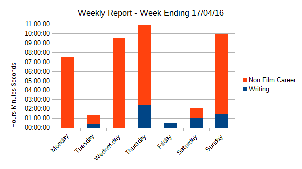 Weekly Report 17-4-16 2.png