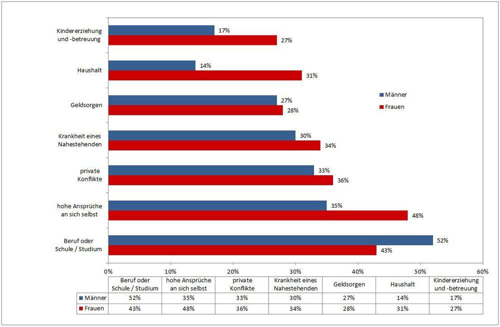Datenquelle: TK-Studie zur Stress-Lage der Nation,https://www.tk.de/centaurus/servlet/contentblob/590188/Datei/115474/TK_Studienband_zur_Stressumfrage.pdf