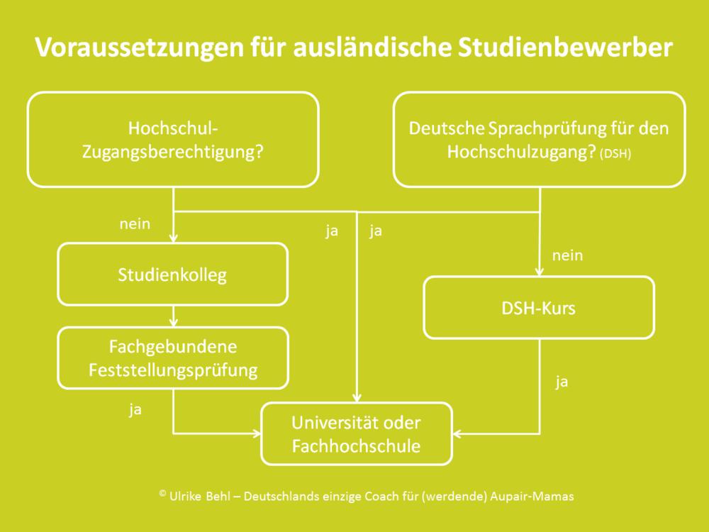 Als Ausländer in Deutschland studieren - Voraussetzungen