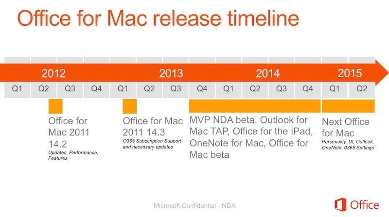 office_mac_2015_timeline.jpg