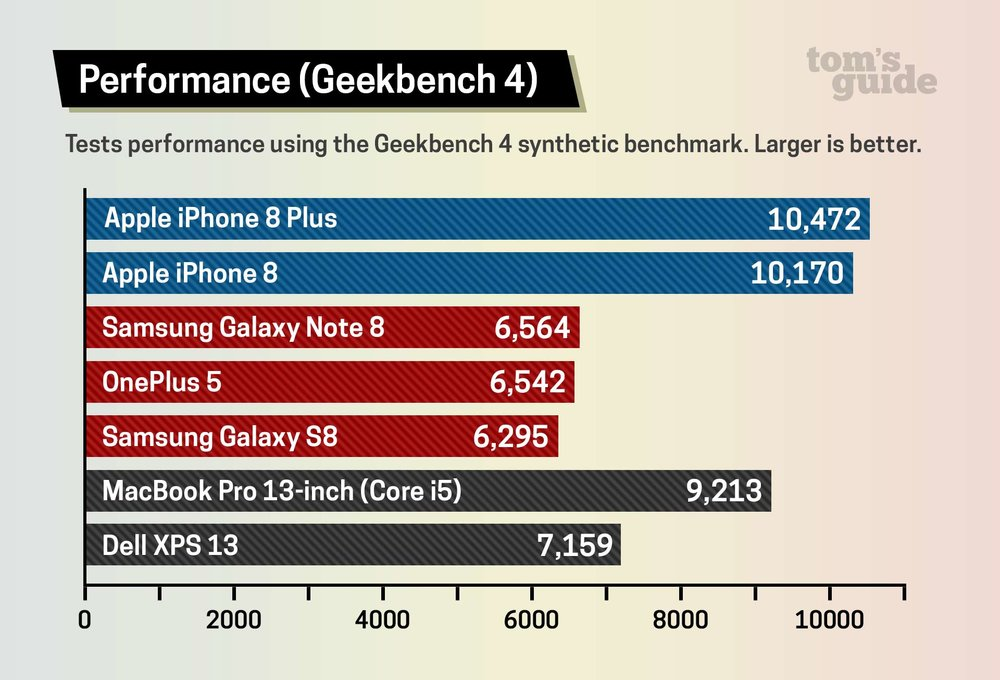 iPhone-8-A11-Bionic-Geekbench-test-002.jpeg