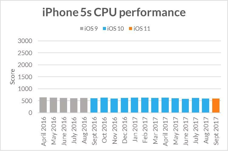 09-iphone-5s-benchmark.jpg
