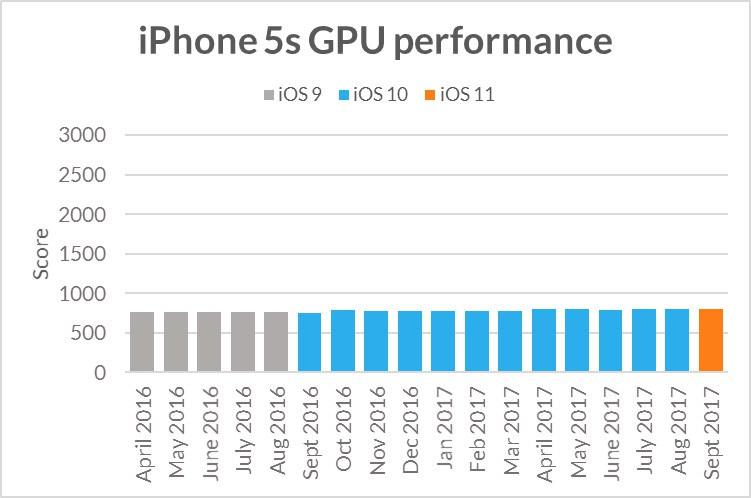 09-iphone-5s-benchmark-2.jpg