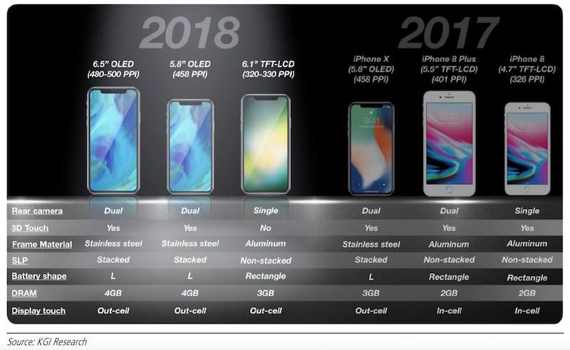 Comparativo entre iPhones de 2017 e o que se espera para 2018. Atenção que o iPhone 8 Plus tem 3GB de RAM e não 2 como na imagem.