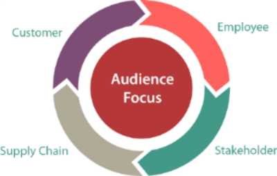 A2D 4 Audiences