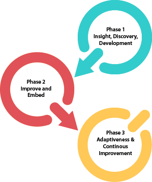 Adapt2Digital 3 Phased Approach