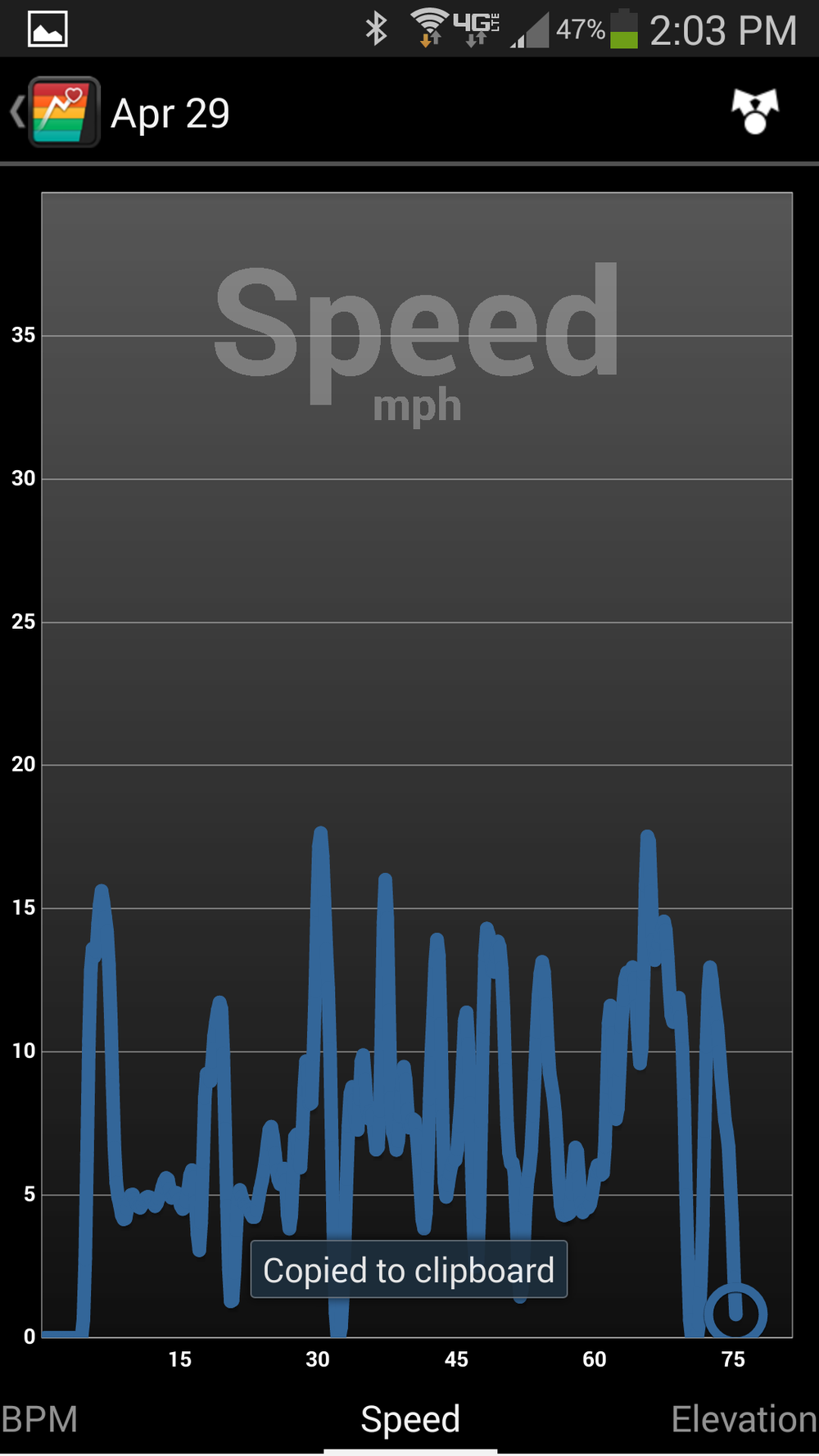 Summary of Speed changes during the mountain bike ride