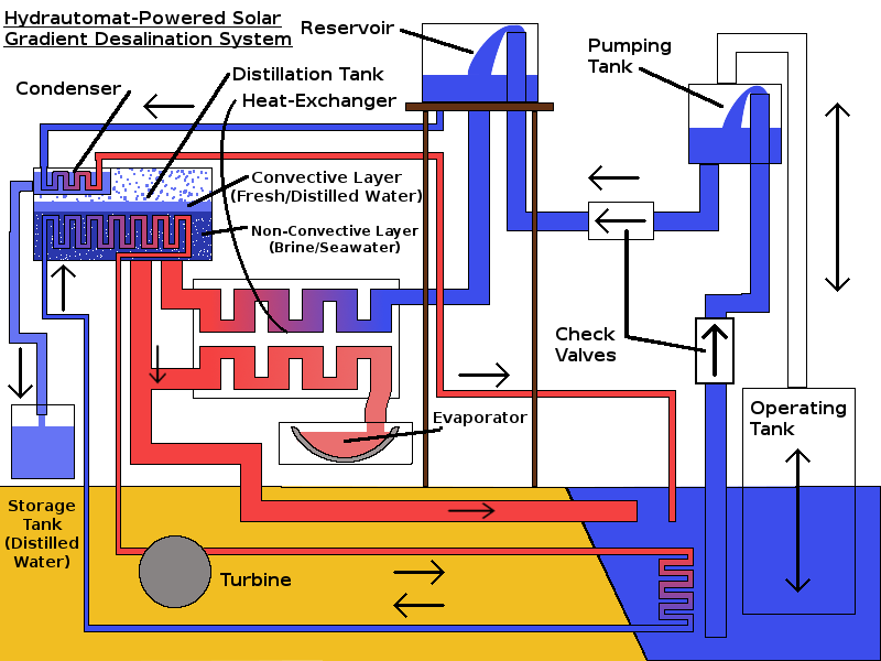 Solar Gradient Hydrautomat System.png