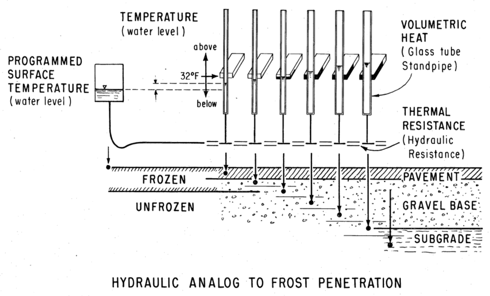 Illustration depicting the relationship between a model of a multi-layer soil profile for a general permafrost region and the hydraulic analog to the model  [16] [13]
