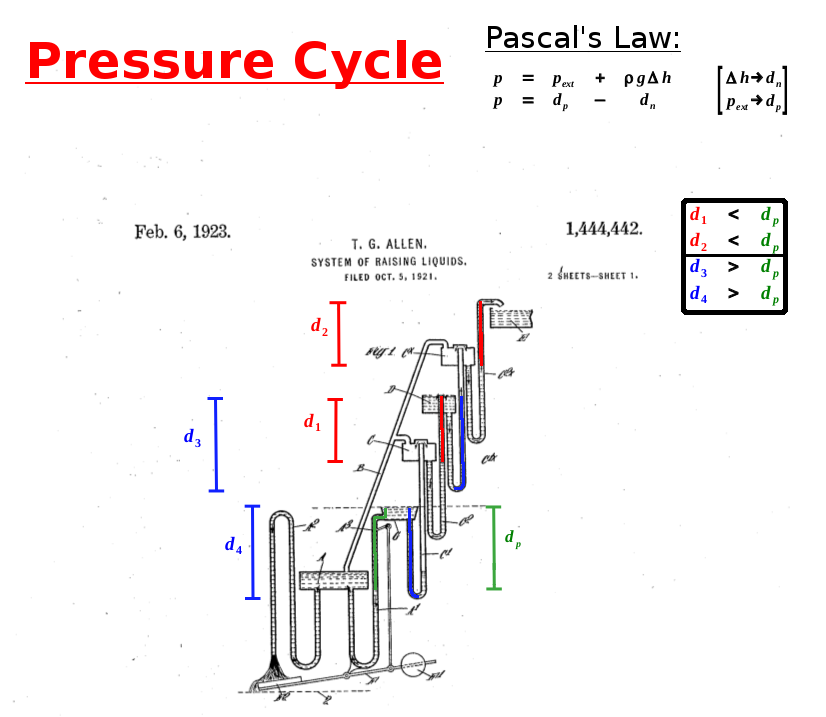 Annotated Patent to show Back-Pressure Resistances - Pressure Phase.png