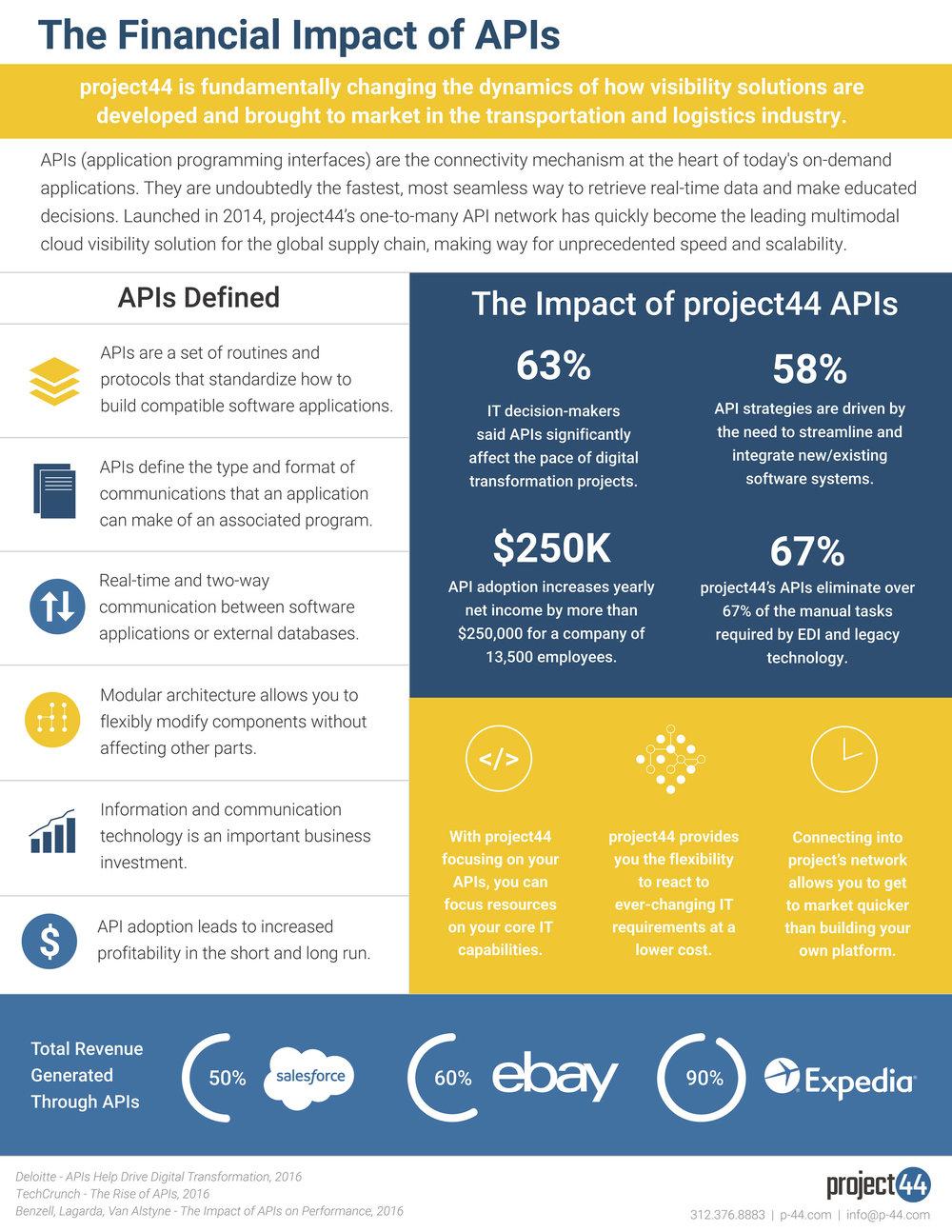 Third Party APIs Sales Sheet