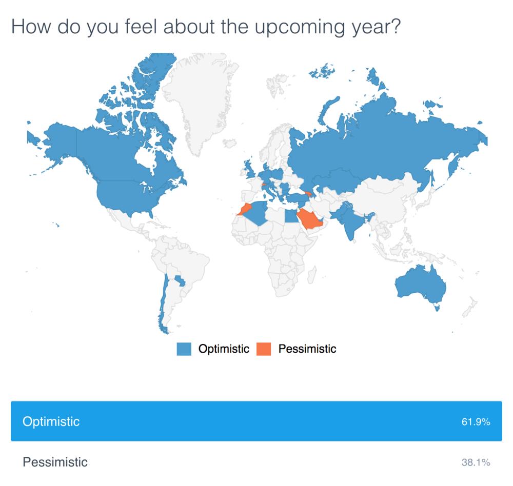2018 Optimism Poll