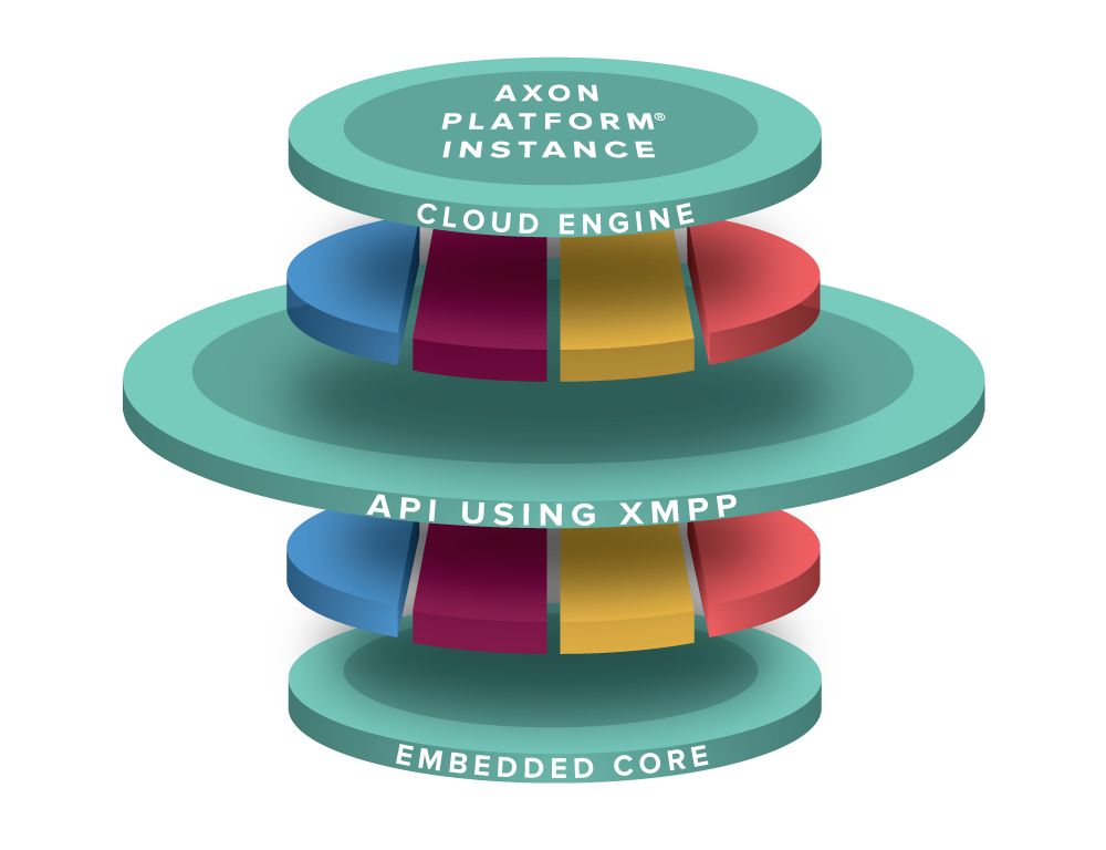 AXON Platform