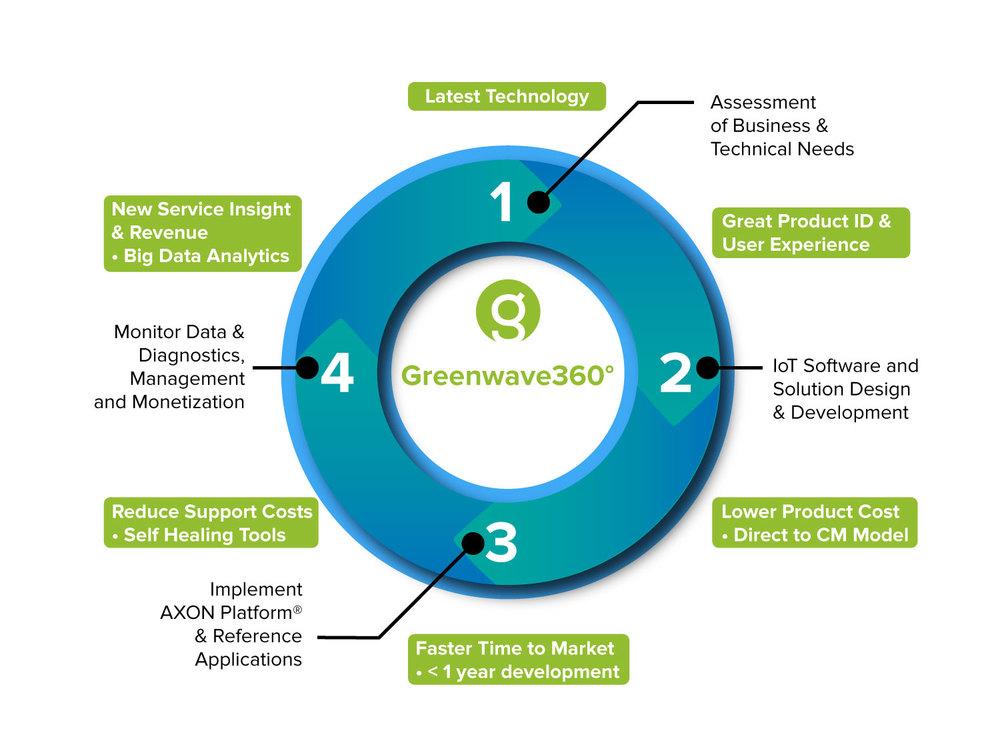 Greenwave-360°-model