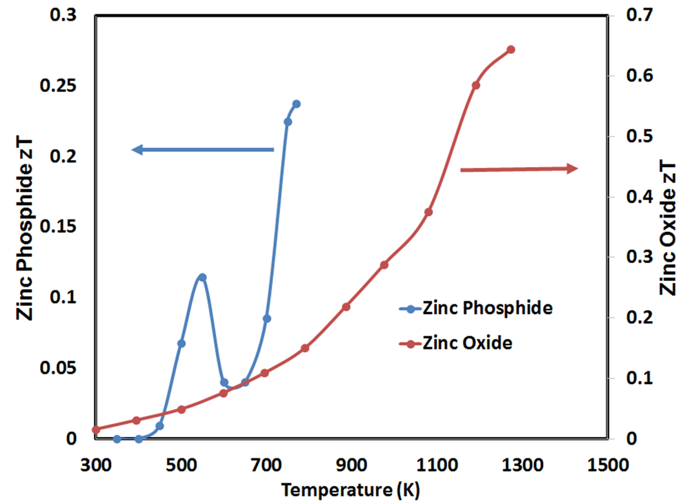 Thermoelectric figure-of-merit of zinc phosphide and zinc oxide nanowire assemblies