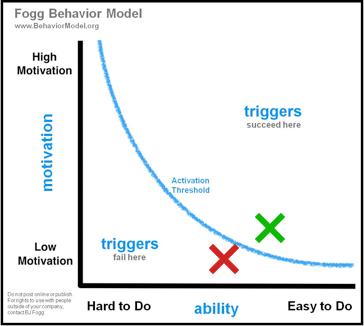 Fogg graph.png