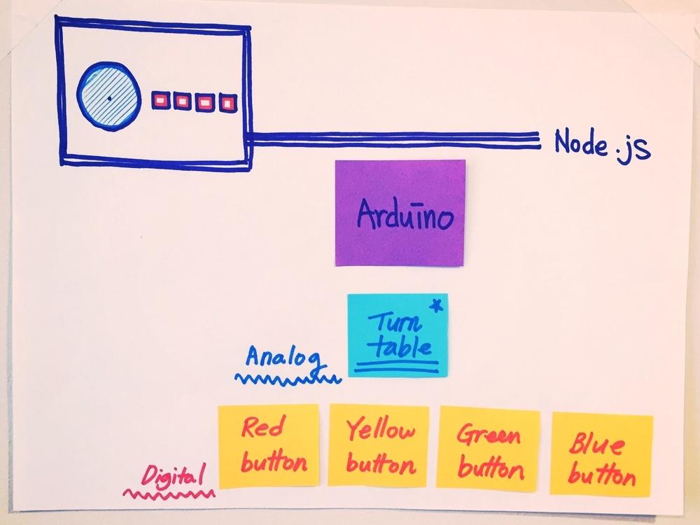 Physical computing diagram