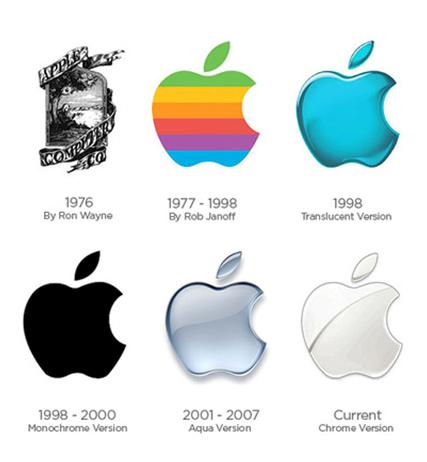 Evolution(?)