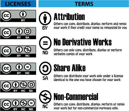 A list of Creative Commons' Licenses