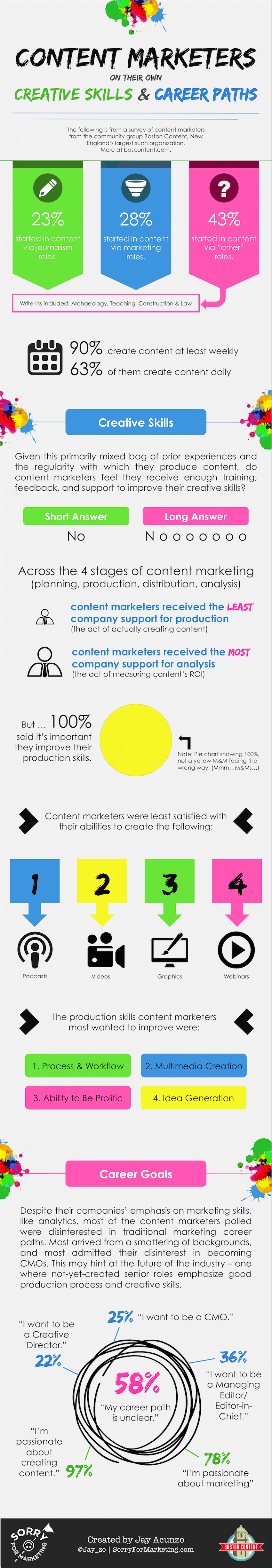 content-marketing-creative-skills-graphic
