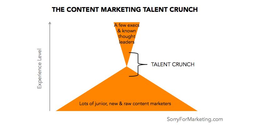 talent crunch chart