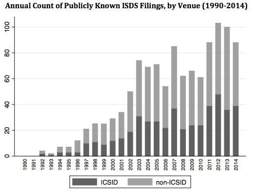 R. Wellhausen. Recent Trends in ISDS