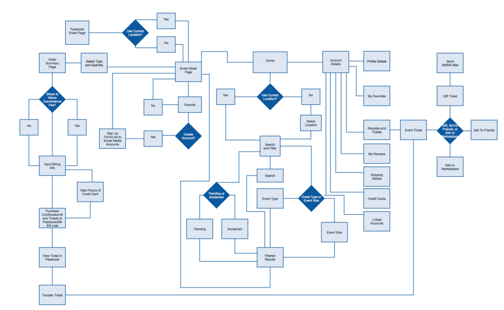 kanban process flow diagram process flow diagram user experience #4