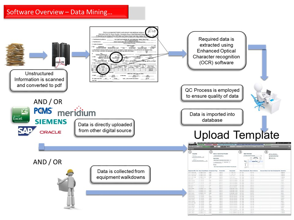 "Data mining - The OCR engine contains look up tables/templates of various record types, i.e. U-1 forms, construction drawings, Inspection Histories, UT Inspections and Drawings for different asset types and identifies ""anchor points"" to determine within a level of confidence that a particular document is a U-1 form for a particular heat exchanger. And because the required fields are known for each record and asset type, a U-1 form can be graded to within a percent accuracy and put into data buckets specific to a particular asset i.e. a storage tank, heat exchanger or column. Where gaps exist, a low cost subject matter expert, familiar with say exchanger U1 forms completes any missing data not picked up as part of the OCR process."