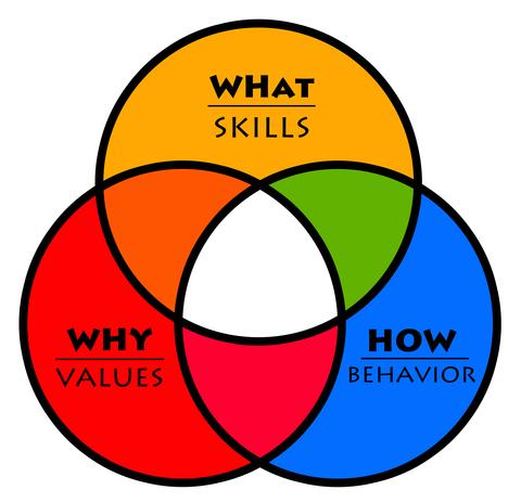 """Unsere Werte sind die Antwort auf die Frage """"Warum"""" wir etwas tun oder nicht tun. Sinn ist was uns motiviert, Motivation leitet unser Verhalten und steuert """"Wie"""" wir etwas tun."""