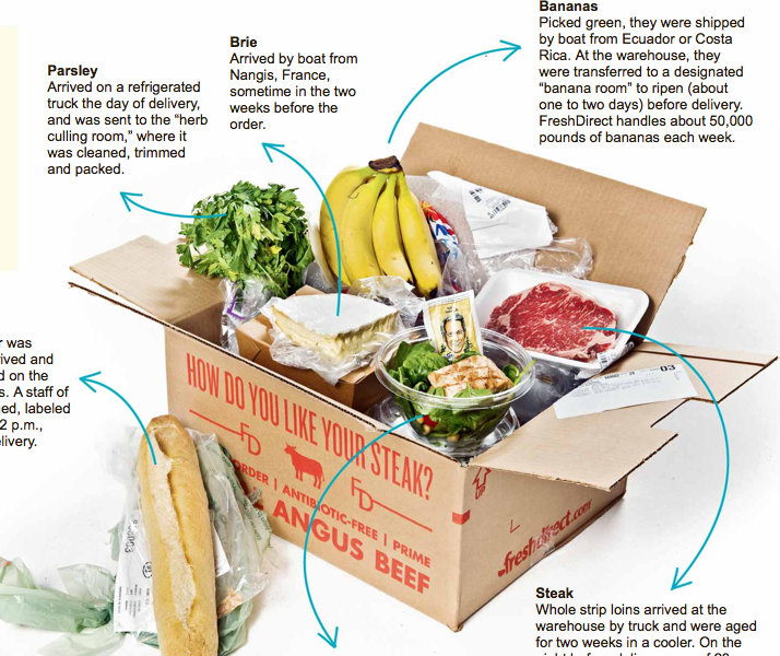 The Story of a FreshDirect Order (October, 2012): How your groceries get to you
