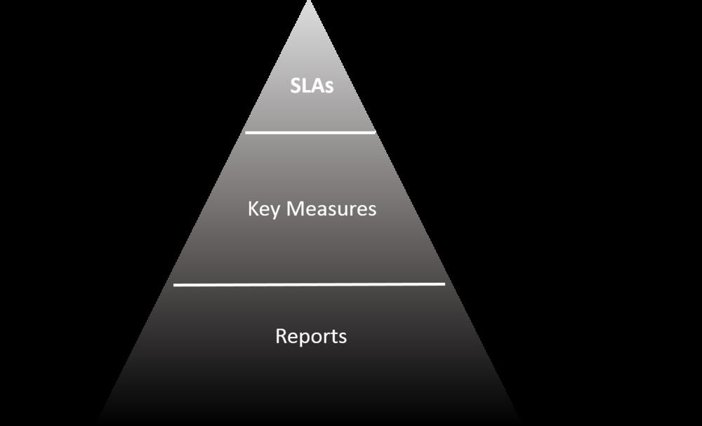 Fine Line Service Management Pyramid