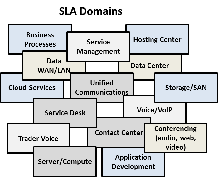 Examples of SLAs included in FIne Line's SLA database