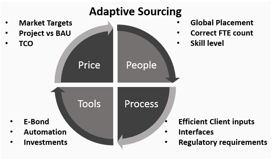 4 Quadrants of Adaptive Sourcing