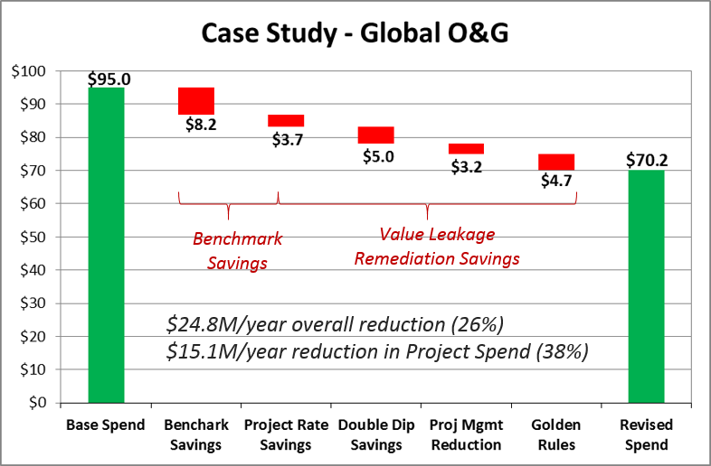 Value Leakage Case Study