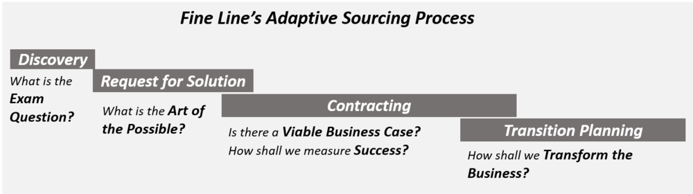 Adaptive Sourcing Process